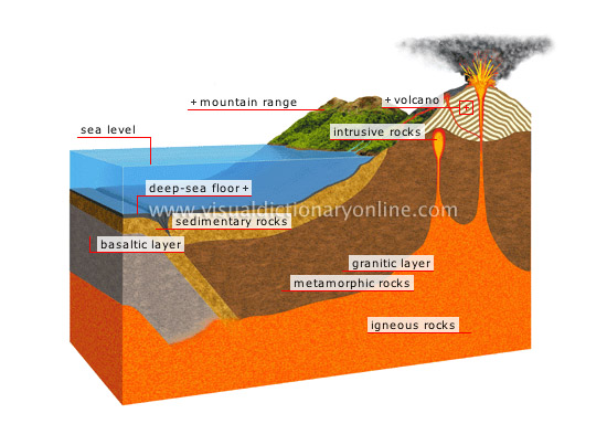 Earth crust very thin limits oil sources here is another diagram showing that the sedimentary potentially oil bearing rock is a relatively small part of the crust and when you consider that oil ccuart Image collections