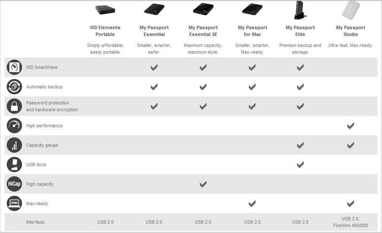External Disk Drive info - makes, models, features (esp